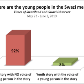 Youth voice absent in Swazi media – MISA research