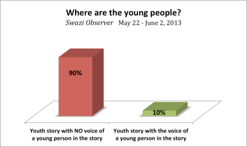 Swazi Observer media monitoring graph
