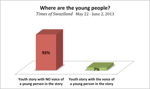 Times of Swaziland youth monitoring graph